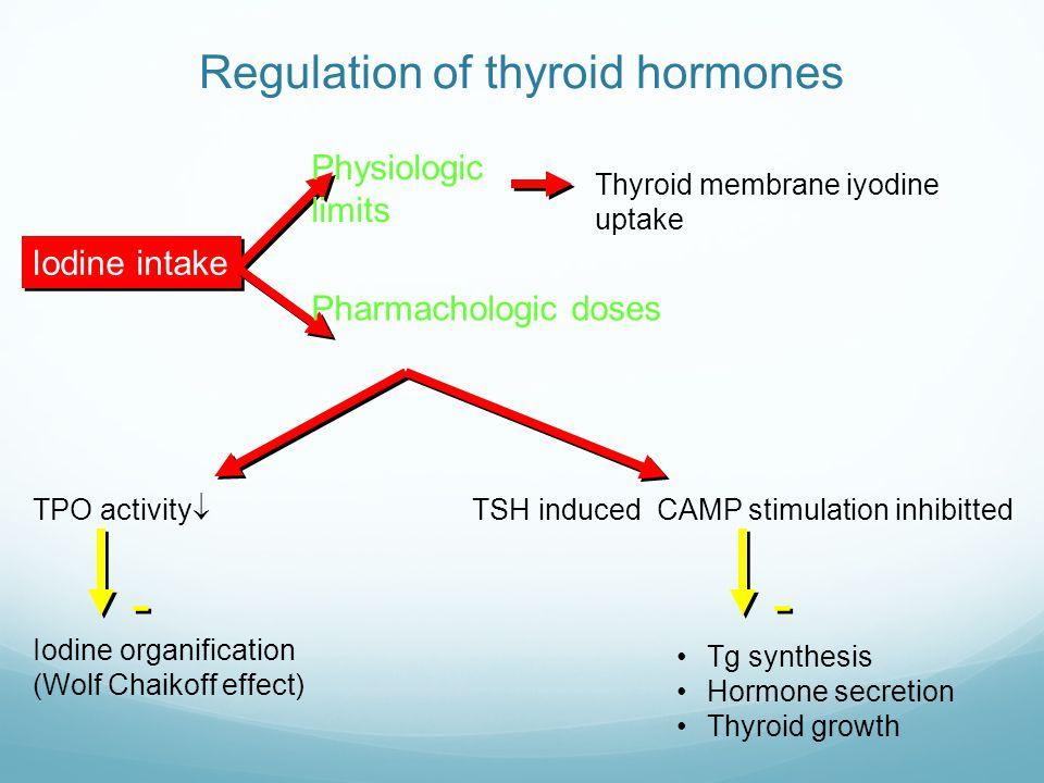 Regulation of thyroid hormones Iodine intake Physiologic limits Thyroid membrane iyodine uptake  Pharmachologic doses TPO activity¯ Iodine organifica