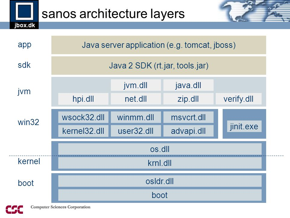 sanos architecture layers krnl.dll Java server application (e.g.