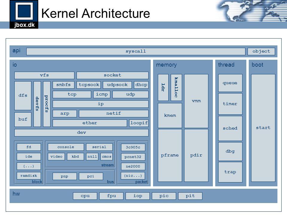 Kernel Architecture iomemorythreadboot hw api cpufpuioppitpic buf sched dbg start pframepdir ldr kmem vmm kmalloc vfssocket udpsocktcpsock dfs devfs trap dev ether netif loopif udptcp ip arp icmp dhcp syscall pcipnp ide fdserialconsole kbdvideo pcnet32 ne2000 3c905c block stream packet bus smbfs queue ramdisk nullcmos (...) (nic...) timer object procfs