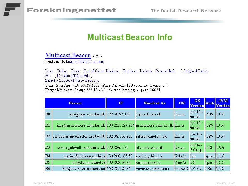 The Danish Research Network NORDUnet2002 April 2002 Steen Pedersen Multicast Beacon Info