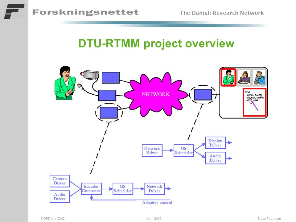 The Danish Research Network NORDUnet2002 April 2002 Steen Pedersen DTU-RTMM project test idea • The application must know the network delay from A to B before the buffer size and overall delay can be determined and optimized.