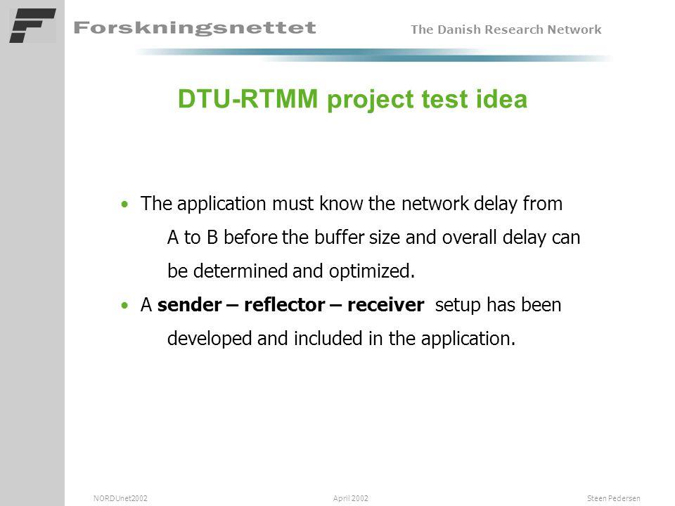 The Danish Research Network NORDUnet2002 April 2002 Steen Pedersen Measurement A: Ly – KU (FE - GE) FE GE