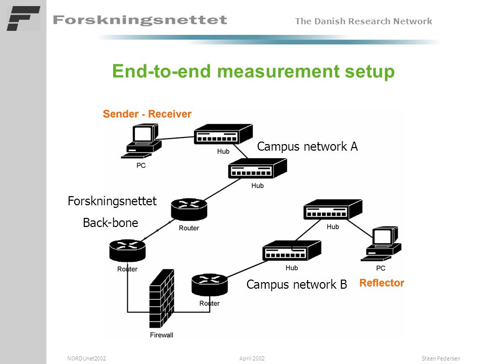 The Danish Research Network NORDUnet2002 April 2002 Steen Pedersen End-to-end measurement setup Forskningsnettet Back-bone Campus network B Campus network A