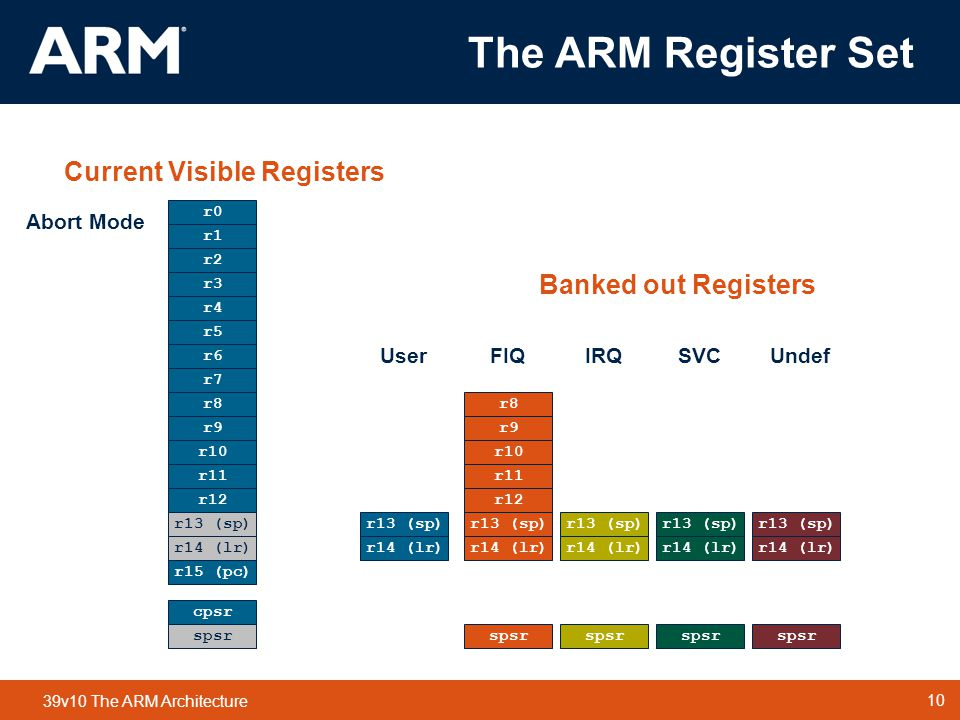 10 TM 10 39v10 The ARM Architecture r0 r1 r2 r3 r4 r5 r6 r7 r8 r9 r10 r11 r12 r13 (sp) r14 (lr) r15 (pc) cpsr r13 (sp) r14 (lr) spsr r13 (sp) r14 (lr) spsr r13 (sp) r14 (lr) spsr r13 (sp) r14 (lr) spsr r8 r9 r10 r11 r12 r13 (sp) r14 (lr) spsr FIQIRQSVCUndefAbort User Mode r0 r1 r2 r3 r4 r5 r6 r7 r8 r9 r10 r11 r12 r13 (sp) r14 (lr) r15 (pc) cpsr r13 (sp) r14 (lr) spsr r13 (sp) r14 (lr) spsr r13 (sp) r14 (lr) spsr r13 (sp) r14 (lr) spsr r8 r9 r10 r11 r12 r13 (sp) r14 (lr) spsr Current Visible Registers Banked out Registers FIQIRQSVCUndefAbort r0 r1 r2 r3 r4 r5 r6 r7 r15 (pc) cpsr r13 (sp) r14 (lr) spsr r13 (sp) r14 (lr) spsr r13 (sp) r14 (lr) spsr r13 (sp) r14 (lr) spsr r8 r9 r10 r11 r12 r13 (sp) r14 (lr) spsr Current Visible Registers Banked out Registers UserIRQSVCUndefAbort r8 r9 r10 r11 r12 r13 (sp) r14 (lr) FIQ ModeIRQ Mode r0 r1 r2 r3 r4 r5 r6 r7 r8 r9 r10 r11 r12 r15 (pc) cpsr r13 (sp) r14 (lr) spsr r13 (sp) r14 (lr) spsr r13 (sp) r14 (lr) spsr r13 (sp) r14 (lr) spsr r8 r9 r10 r11 r12 r13 (sp) r14 (lr) spsr Current Visible Registers Banked out Registers UserFIQSVCUndefAbort r13 (sp) r14 (lr) Undef Mode r0 r1 r2 r3 r4 r5 r6 r7 r8 r9 r10 r11 r12 r15 (pc) cpsr r13 (sp) r14 (lr) spsr r13 (sp) r14 (lr) spsr r13 (sp) r14 (lr) spsr r13 (sp) r14 (lr) spsr r8 r9 r10 r11 r12 r13 (sp) r14 (lr) spsr Current Visible Registers Banked out Registers UserFIQIRQSVCAbort r13 (sp) r14 (lr) SVC Mode r0 r1 r2 r3 r4 r5 r6 r7 r8 r9 r10 r11 r12 r15 (pc) cpsr r13 (sp) r14 (lr) spsr r13 (sp) r14 (lr) spsr r13 (sp) r14 (lr) spsr r13 (sp) r14 (lr) spsr r8 r9 r10 r11 r12 r13 (sp) r14 (lr) spsr Current Visible Registers Banked out Registers UserFIQIRQUndefAbort r13 (sp) r14 (lr) Abort Mode r0 r1 r2 r3 r4 r5 r6 r7 r8 r9 r10 r11 r12 r15 (pc) cpsr r13 (sp) r14 (lr) spsr r13 (sp) r14 (lr) spsr r13 (sp) r14 (lr) spsr r13 (sp) r14 (lr) spsr r8 r9 r10 r11 r12 r13 (sp) r14 (lr) spsr Current Visible Registers Banked out Registers UserFIQIRQSVCUndef r13 (sp) r14 (lr) The ARM Register Set