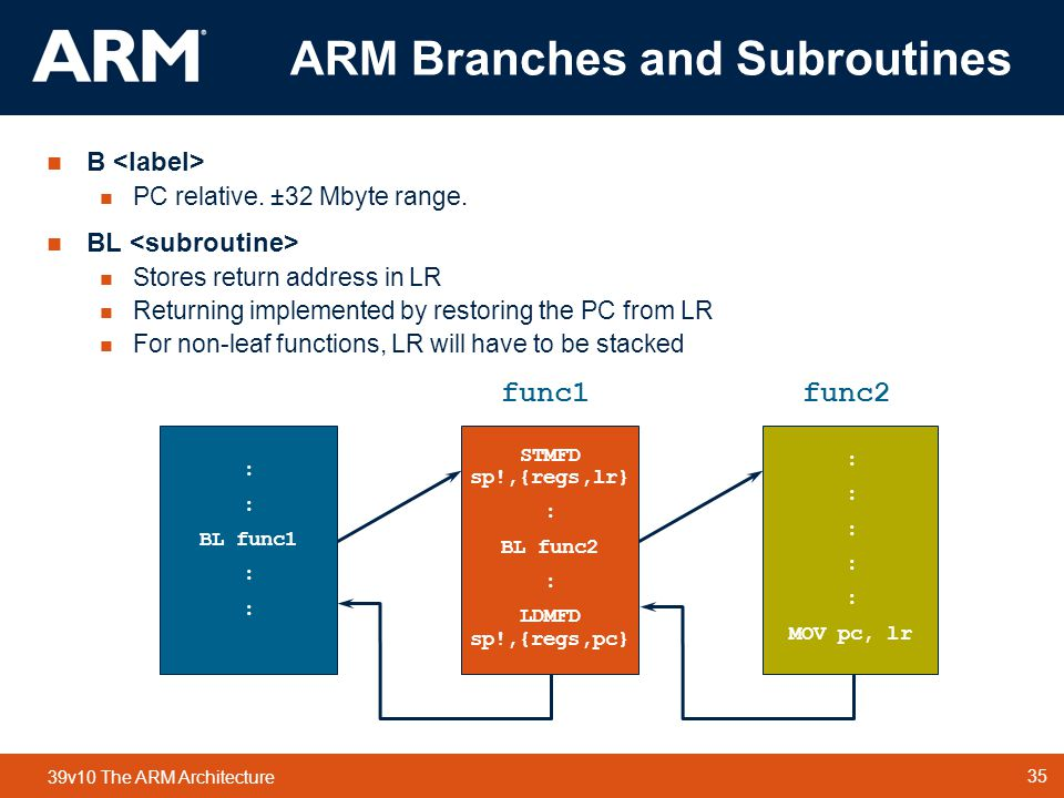 35 TM 35 39v10 The ARM Architecture ARM Branches and Subroutines  B  PC relative.
