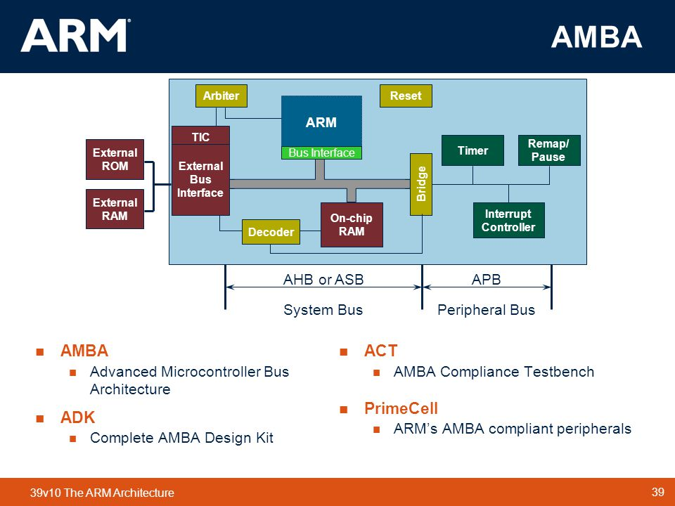 39 TM 39 39v10 The ARM Architecture AMBA Bridge Timer On-chip RAM ARM Interrupt Controller Remap/ Pause TIC Arbiter Bus Interface External ROM External RAM Reset System BusPeripheral Bus  AMBA  Advanced Microcontroller Bus Architecture  ADK  Complete AMBA Design Kit  ACT  AMBA Compliance Testbench  PrimeCell  ARM's AMBA compliant peripherals AHB or ASBAPB External Bus Interface Decoder