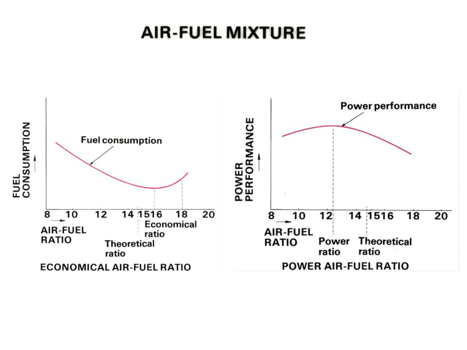Air-Fuel Mixture