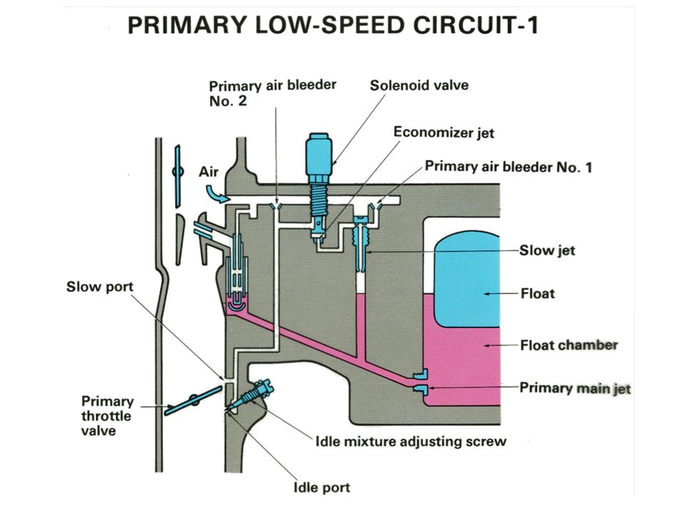 Primary Low-Speed Circuit