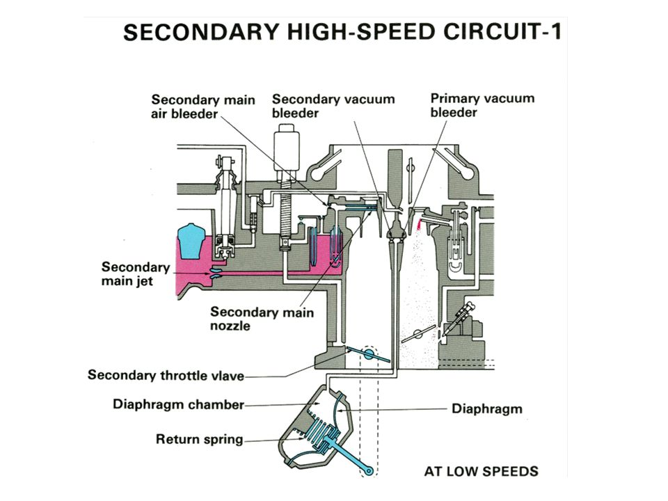 Secondary High Speed Circuit