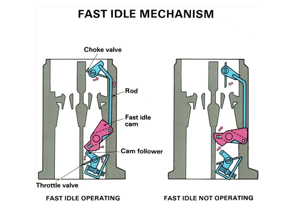 Fast Idle Mechanism