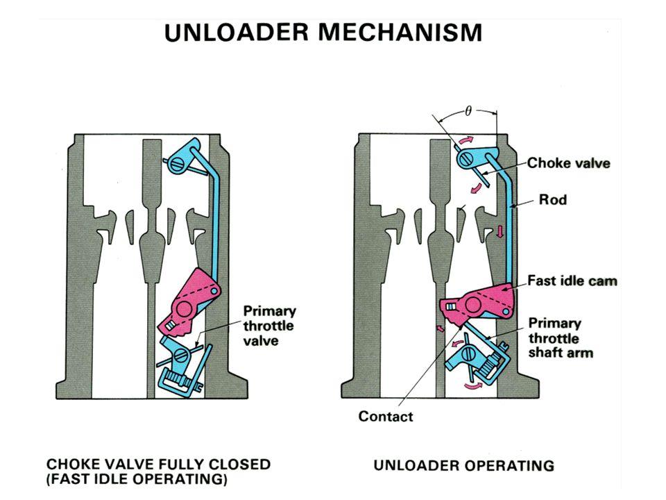 Unloader Mechanism