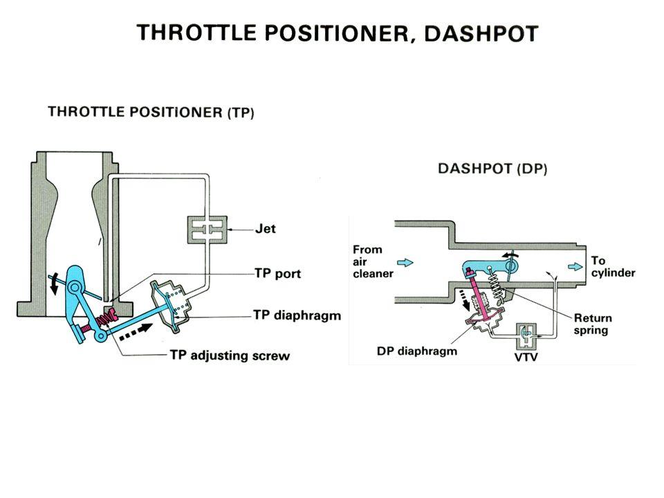 TP & Dashpot
