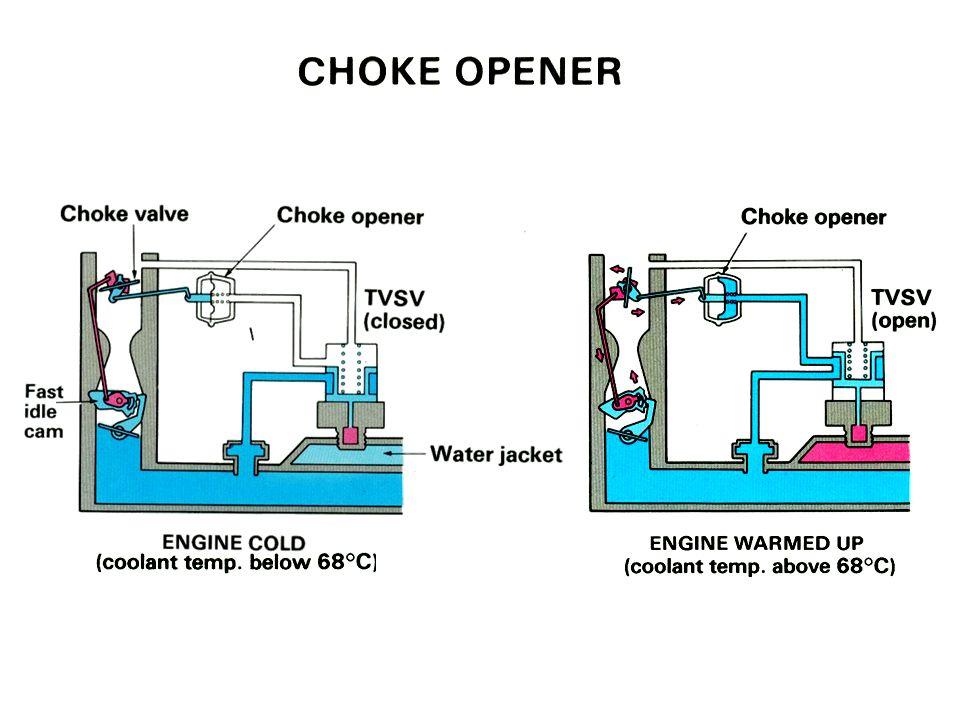 Choke Opener