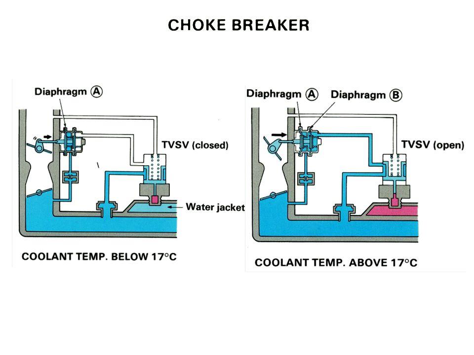 Choke Breaker