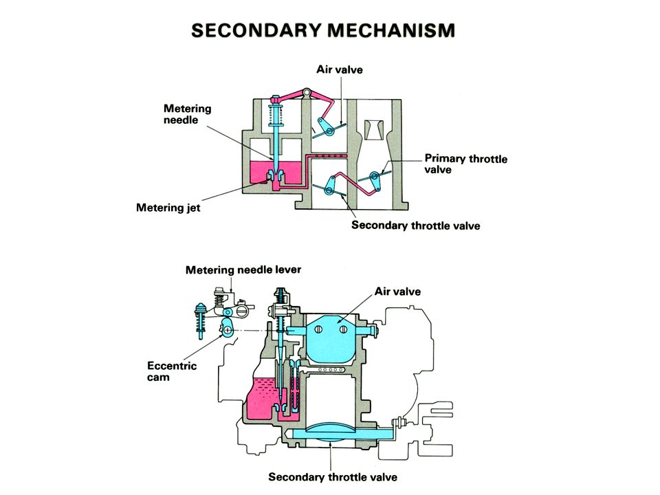 Secondary Mechanism