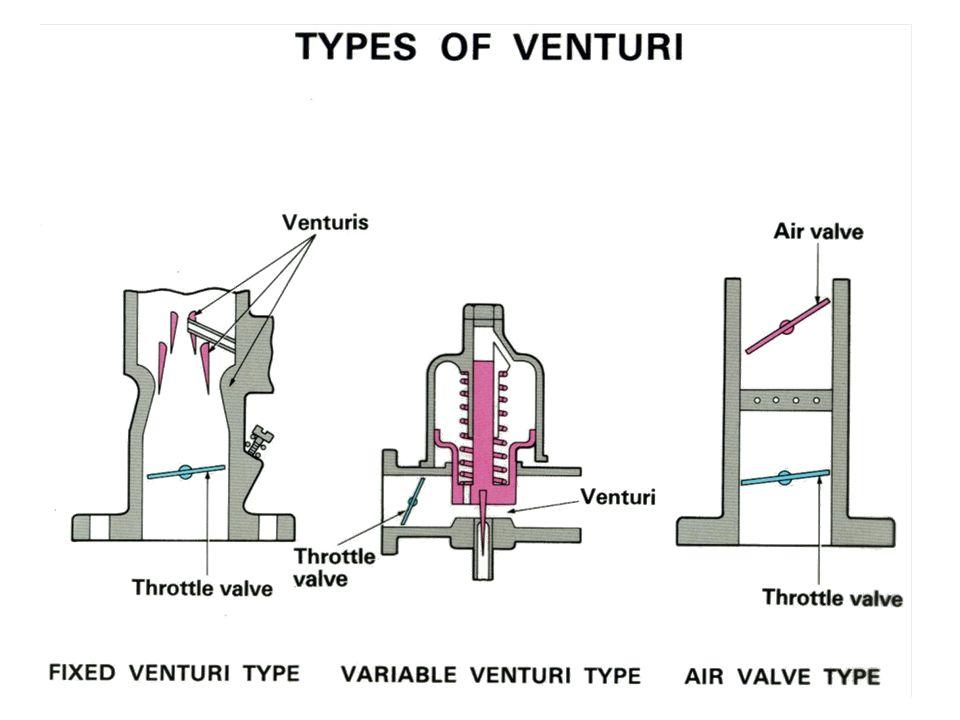 Type Venturi