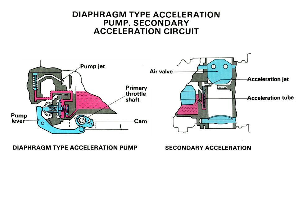 Secondary Acc. Pump type Diaphragm