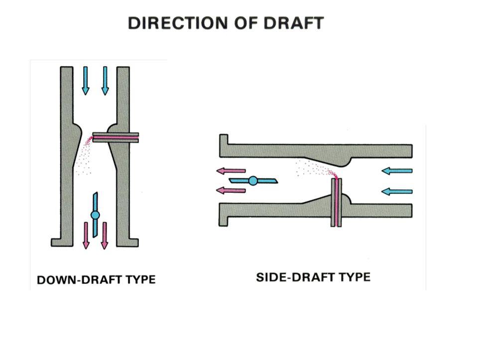 Direction Draft