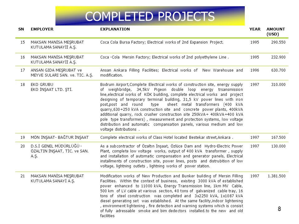 9 COMPLETED PROJECTS SNEMPLOYEREXPLANATIONYEARAMOUNT (USD) 22ANSAN GIDA MEŞRUBAT ve MEYVE SULARI SAN.