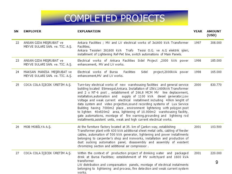 10 COMPLETED PROJECTS SNEMPLOYEREXPLANTIONYEARAMOUNT (USD) 28PROYAPI İNŞAAT ve YAPI SANAYİ LTD.