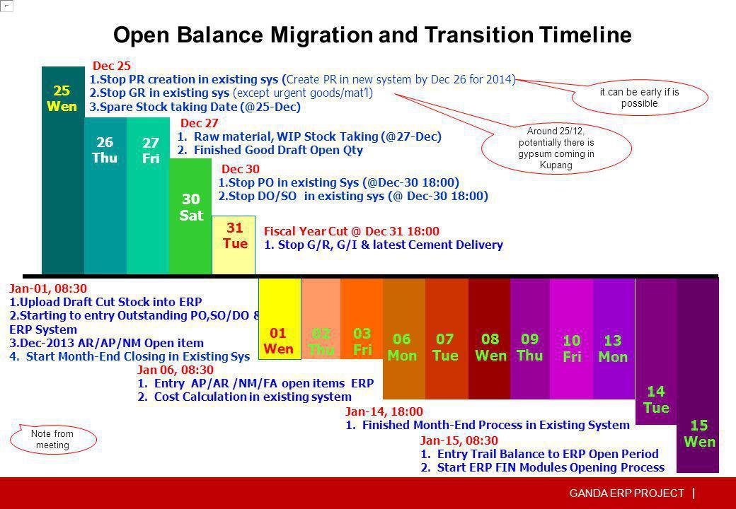 GANDA ERP PROJECT   ERP Database Landscape Untuk Latihan Untuk Transaksi sebenarnya – Pilih sesuai dengan Perusahaan