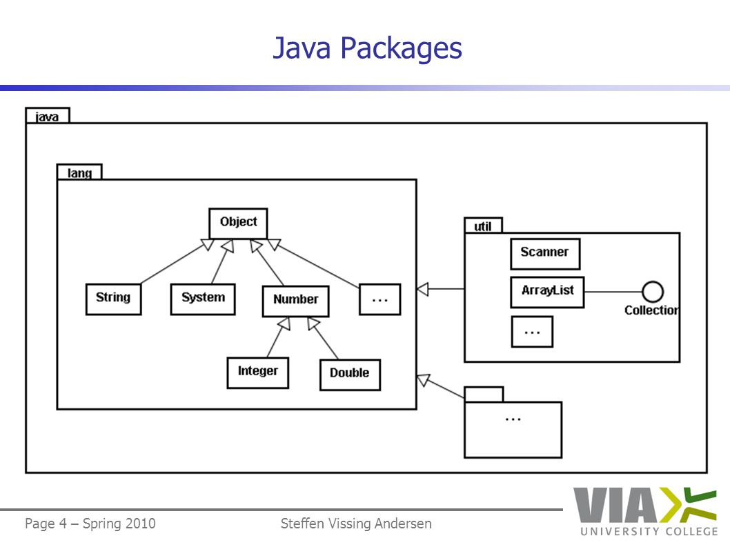Page 4 – Spring 2010Steffen Vissing Andersen Java Packages