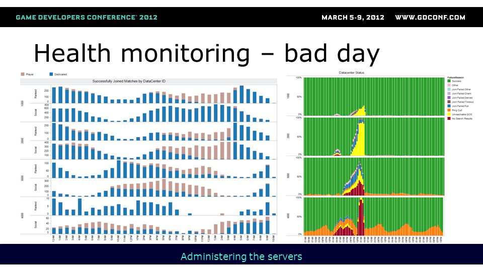 Health monitoring – bad day Administering the servers