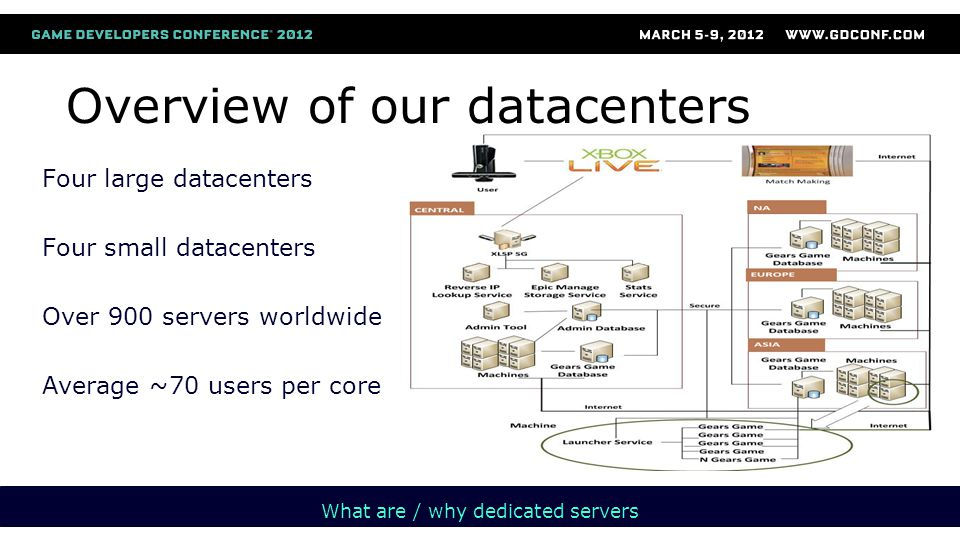 Overview of our datacenters Four large datacenters Four small datacenters Over 900 servers worldwide Average ~70 users per core What are / why dedicated servers