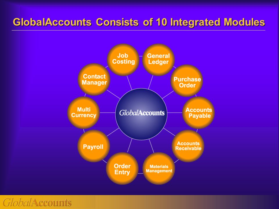 GlobalAccounts Consists of 10 Integrated Modules