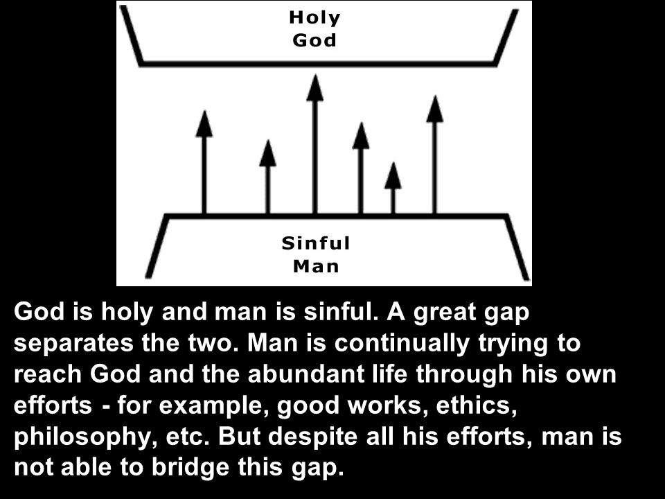God is holy and man is sinful. A great gap separates the two.