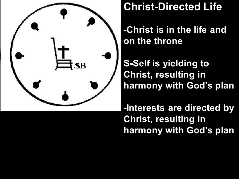 Christ-Directed Life -Christ is in the life and on the throne S-Self is yielding to Christ, resulting in harmony with God s plan -Interests are directed by Christ, resulting in harmony with God s plan