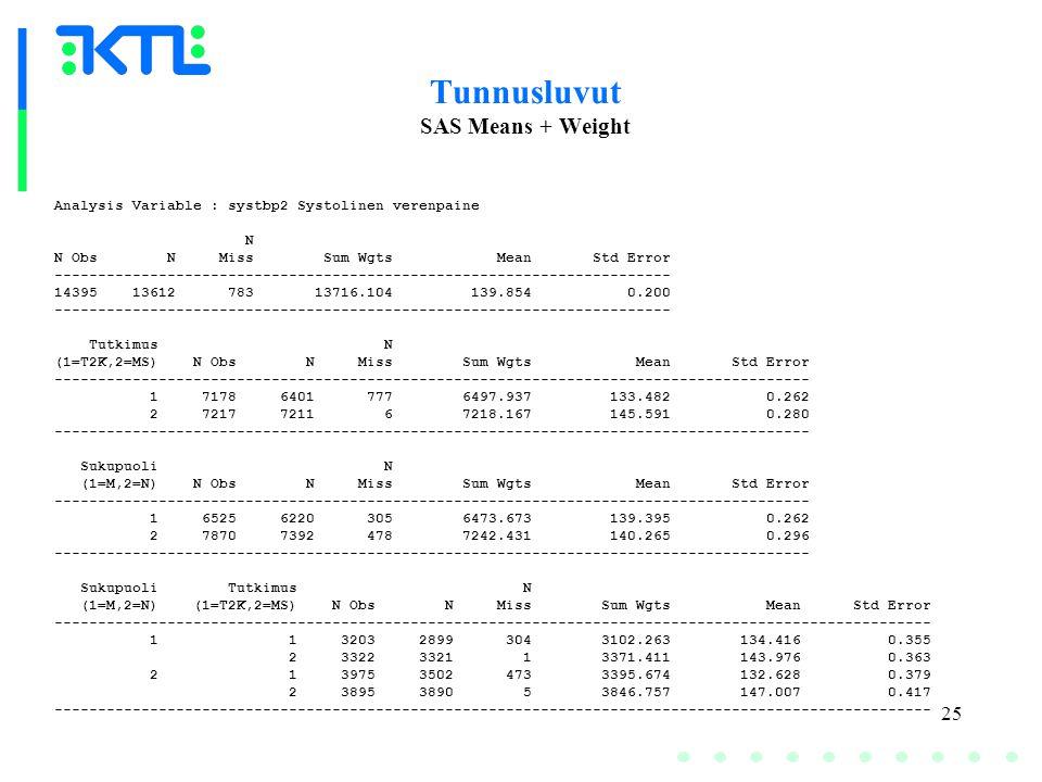 25 Tunnusluvut SAS Means + Weight Analysis Variable : systbp2 Systolinen verenpaine N N Obs N Miss Sum Wgts Mean Std Error ----------------------------------------------------------------------- 14395 13612 783 13716.104 139.854 0.200 ----------------------------------------------------------------------- Tutkimus N (1=T2K,2=MS) N Obs N Miss Sum Wgts Mean Std Error --------------------------------------------------------------------------------------- 1 7178 6401 777 6497.937 133.482 0.262 2 7217 7211 6 7218.167 145.591 0.280 --------------------------------------------------------------------------------------- Sukupuoli N (1=M,2=N) N Obs N Miss Sum Wgts Mean Std Error --------------------------------------------------------------------------------------- 1 6525 6220 305 6473.673 139.395 0.262 2 7870 7392 478 7242.431 140.265 0.296 --------------------------------------------------------------------------------------- Sukupuoli Tutkimus N (1=M,2=N) (1=T2K,2=MS) N Obs N Miss Sum Wgts Mean Std Error ----------------------------------------------------------------------------------------------------- 1 1 3203 2899 304 3102.263 134.416 0.355 2 3322 3321 1 3371.411 143.976 0.363 2 1 3975 3502 473 3395.674 132.628 0.379 2 3895 3890 5 3846.757 147.007 0.417 -----------------------------------------------------------------------------------------------------