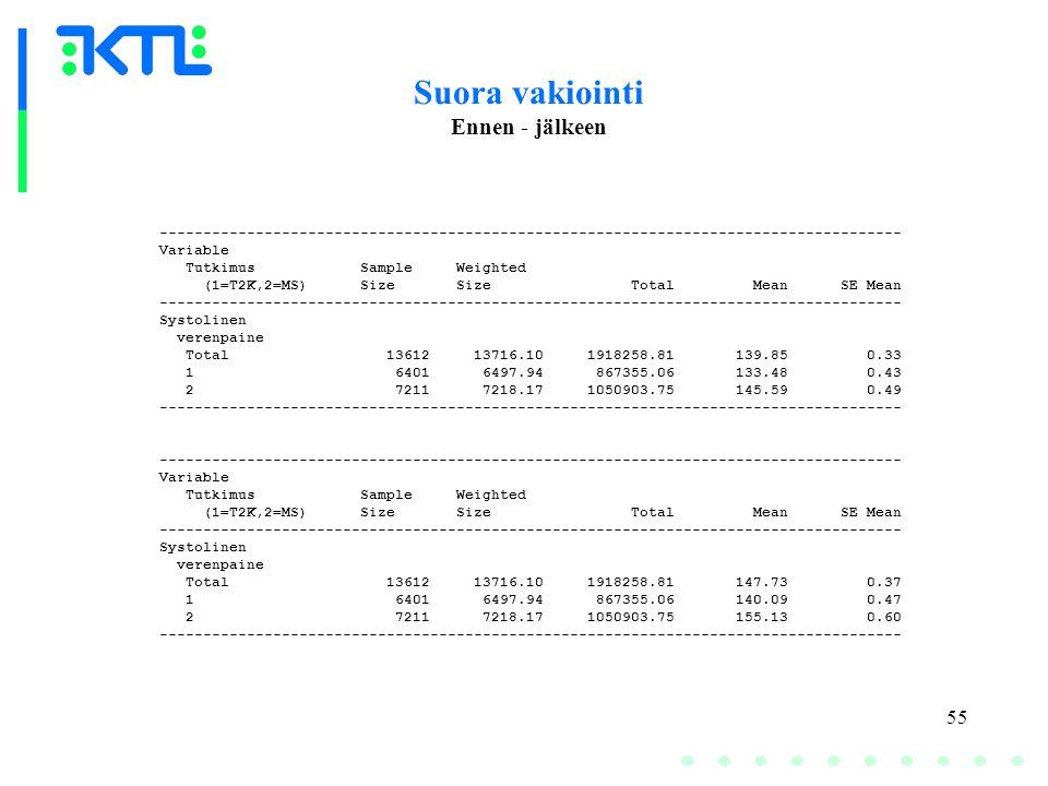 55 Suora vakiointi Ennen - jälkeen ------------------------------------------------------------------------------------- Variable Tutkimus Sample Weighted (1=T2K,2=MS) Size Size Total Mean SE Mean ------------------------------------------------------------------------------------- Systolinen verenpaine Total 13612 13716.10 1918258.81 139.85 0.33 1 6401 6497.94 867355.06 133.48 0.43 2 7211 7218.17 1050903.75 145.59 0.49 ------------------------------------------------------------------------------------- Variable Tutkimus Sample Weighted (1=T2K,2=MS) Size Size Total Mean SE Mean ------------------------------------------------------------------------------------- Systolinen verenpaine Total 13612 13716.10 1918258.81 147.73 0.37 1 6401 6497.94 867355.06 140.09 0.47 2 7211 7218.17 1050903.75 155.13 0.60 -------------------------------------------------------------------------------------