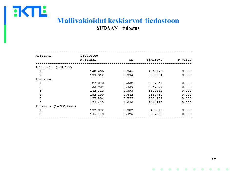 57 Mallivakioidut keskiarvot tiedostoon SUDAAN - tulostus -------------------------------------------------------------------------------- Marginal Predicted Marginal SE T:Marg=0 P-value -------------------------------------------------------------------------------- Sukupuoli (1=M,2=N) 1 140.496 0.346 406.176 0.000 2 139.312 0.394 353.964 0.000 Ikäryhmä 1 127.070 0.332 383.051 0.000 2 133.904 0.439 305.297 0.000 3 142.312 0.393 362.442 0.000 4 152.100 0.642 236.785 0.000 5 157.804 0.755 208.987 0.000 6 159.413 1.090 146.270 0.000 Tutkimus (1=T2K,2=MS) 1 132.072 0.382 345.813 0.000 2 146.443 0.475 308.568 0.000 --------------------------------------------------------------------------------
