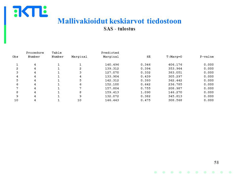 58 Mallivakioidut keskiarvot tiedostoon SAS - tulostus Procedure Table Predicted Obs Number Number Marginal Marginal SE T:Marg=0 P-value 1 4 1 1 140.496 0.346 406.176 0.000 2 4 1 2 139.312 0.394 353.964 0.000 3 4 1 3 127.070 0.332 383.051 0.000 4 4 1 4 133.904 0.439 305.297 0.000 5 4 1 5 142.312 0.393 362.442 0.000 6 4 1 6 152.100 0.642 236.785 0.000 7 4 1 7 157.804 0.755 208.987 0.000 8 4 1 8 159.413 1.090 146.270 0.000 9 4 1 9 132.072 0.382 345.813 0.000 10 4 1 10 146.443 0.475 308.568 0.000