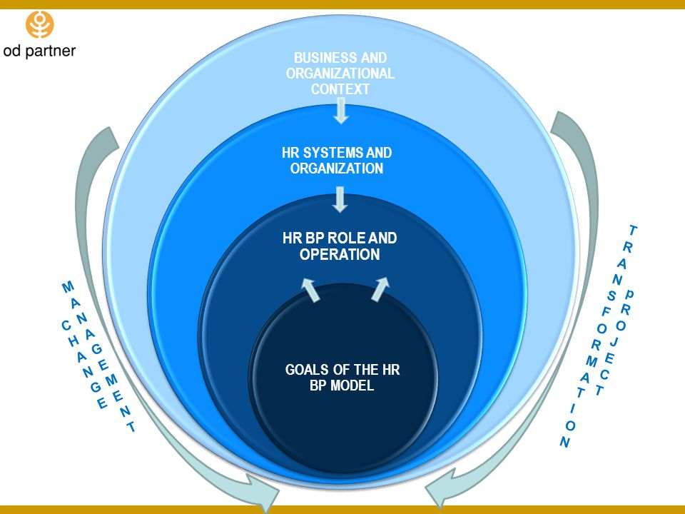 BUSINESS AND ORGANIZATIONAL CONTEXT HR SYSTEMS AND ORGANIZATION HR BP ROLE AND OPERATION GOALS OF THE HR BP MODEL