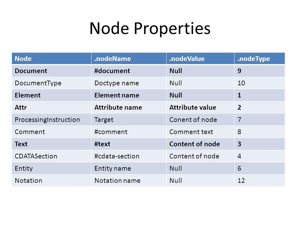 Node Properties Node.nodeName.nodeValue.nodeType Document#documentNull9 DocumentTypeDoctype nameNull10 ElementElement nameNull1 AttrAttribute nameAttribute value2 ProcessingInstructionTargetConent of node7 Comment#commentComment text8 Text#textContent of node3 CDATASection#cdata-sectionContent of node4 EntityEntity nameNull6 NotationNotation nameNull12