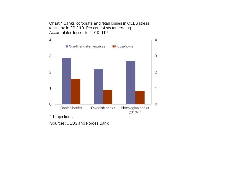 Chart 4 Banks' corporate and retail losses in CEBS stress tests and in FS 2/10.