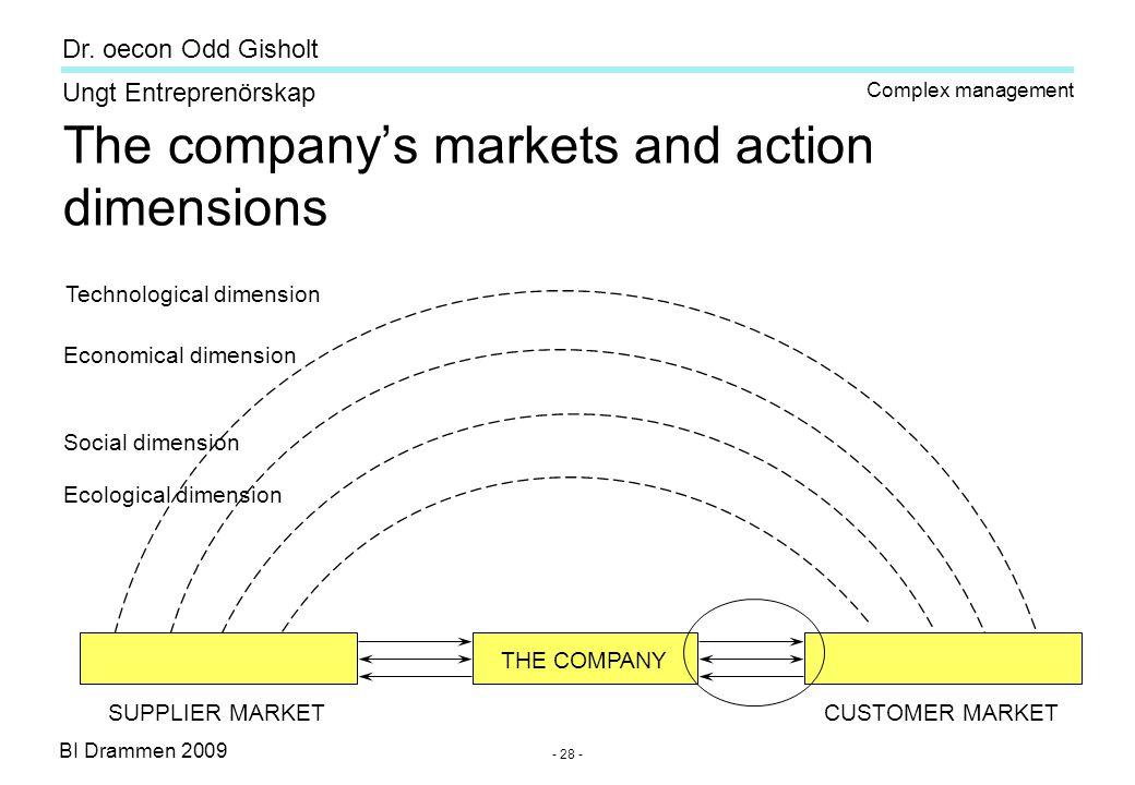 BI Drammen 2009 Ungt Entreprenörskap Dr. oecon Odd Gisholt - 28 - The company's markets and action dimensions SUPPLIER MARKET CUSTOMER MARKET THE COMP