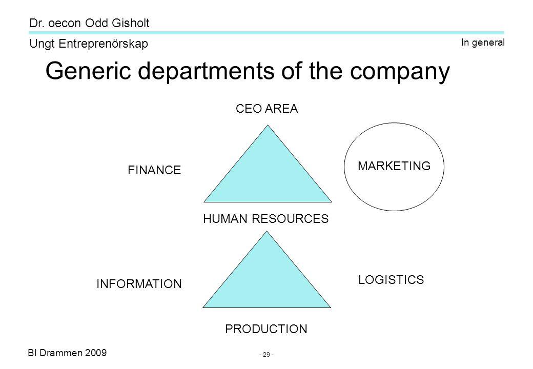 BI Drammen 2009 Ungt Entreprenörskap Dr. oecon Odd Gisholt - 29 - CEO AREA FINANCE MARKETING HUMAN RESOURCES INFORMATION LOGISTICS PRODUCTION Generic