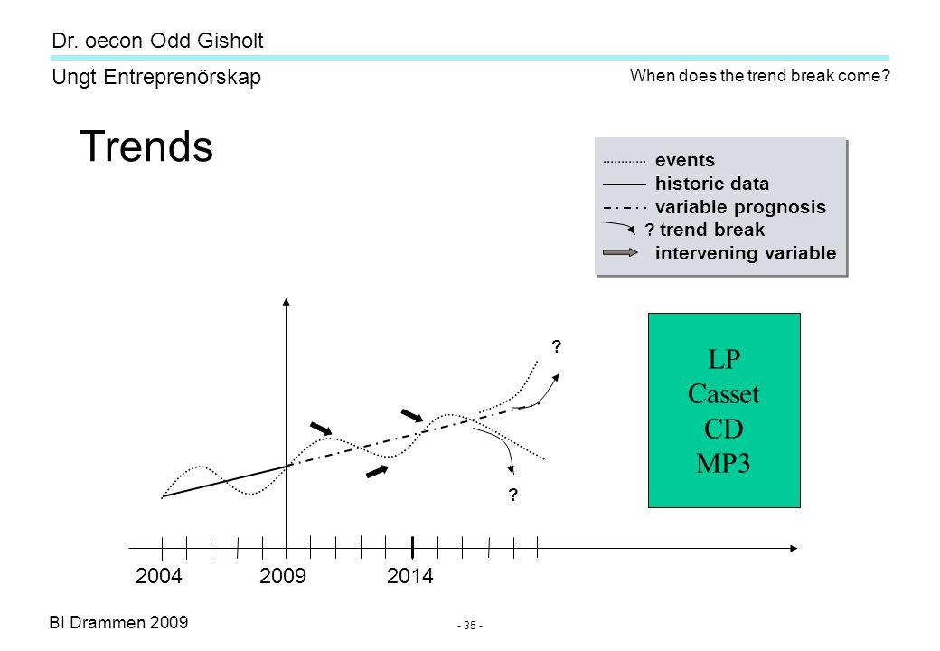 BI Drammen 2009 Ungt Entreprenörskap Dr. oecon Odd Gisholt - 35 - Trends events historic data variable prognosis ? trend break intervening variable ev
