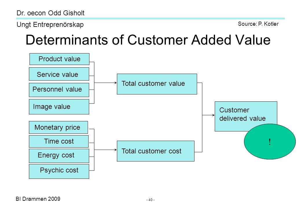 BI Drammen 2009 Ungt Entreprenörskap Dr. oecon Odd Gisholt - 40 - Source: P. Kotler Product value Service value Personnel value Image value Monetary p