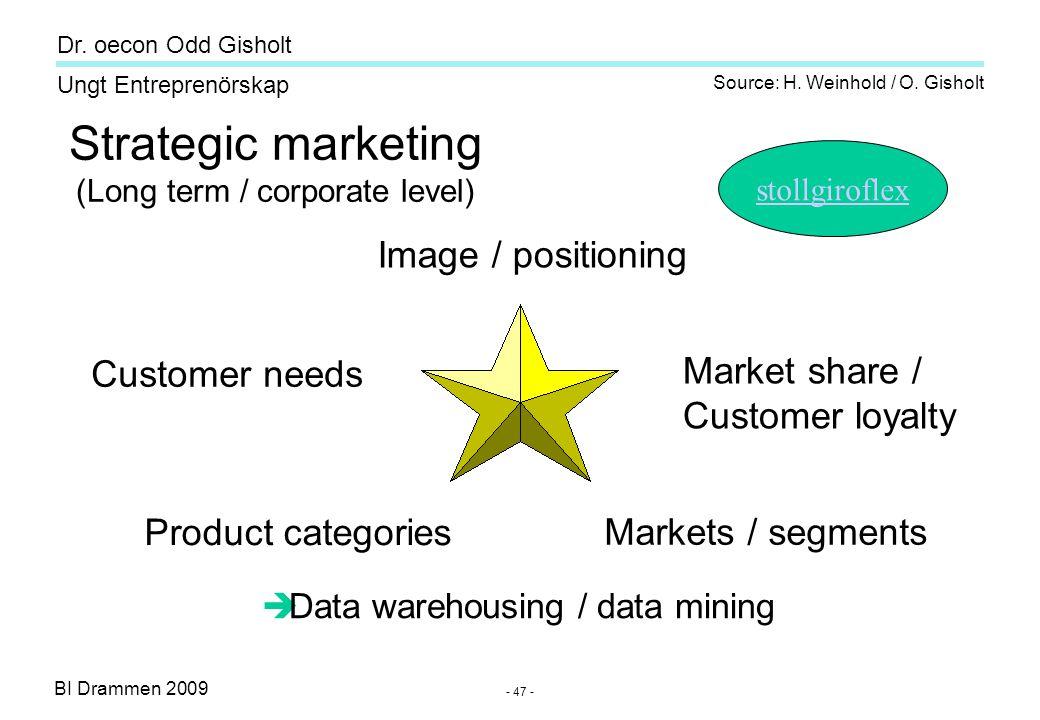 BI Drammen 2009 Ungt Entreprenörskap Dr. oecon Odd Gisholt - 47 - Strategic marketing (Long term / corporate level) Image / positioning Market share /