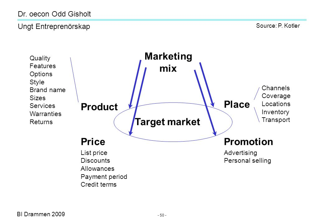 BI Drammen 2009 Ungt Entreprenörskap Dr. oecon Odd Gisholt - 50 - Marketing mix Target market Product Price Place Promotion Quality Features Options S