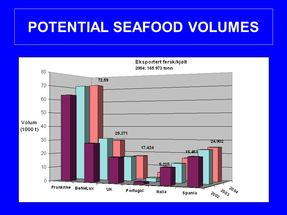 POTENTIAL SEAFOOD VOLUMES