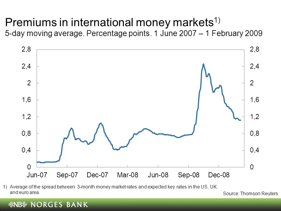 Premiums in international money markets 1) 5-day moving average.