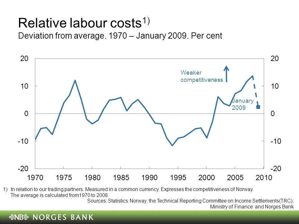 Relative labour costs 1) Deviation from average. 1970 – January 2009.