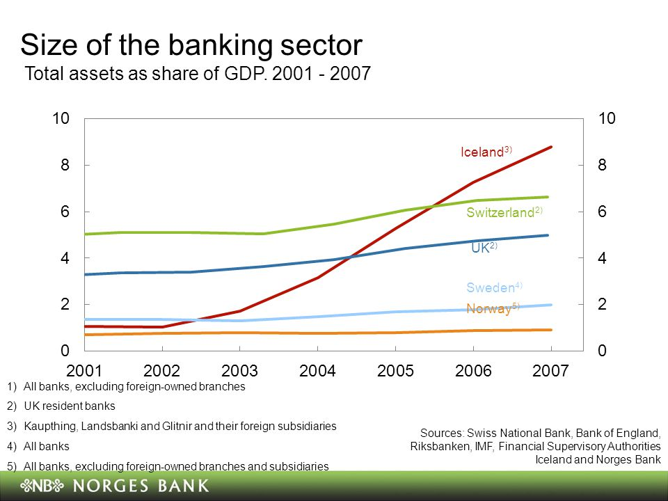 Size of the banking sector Total assets as share of GDP.