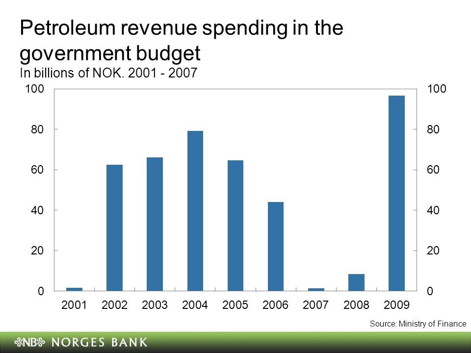 Petroleum revenue spending in the government budget In billions of NOK.