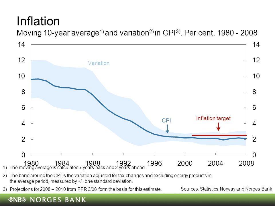 Inflation Moving 10-year average 1) and variation 2) in CPI 3).